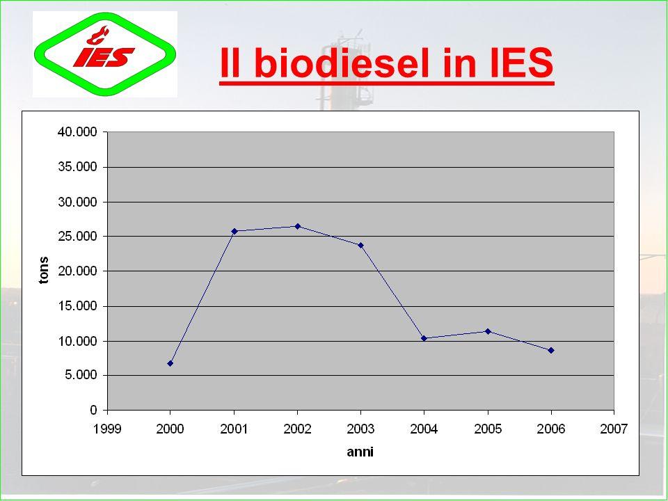 5 Limpegno IES per le energie rinnovabili La IES è stata la prima raffineria in Italia ad introdurre biodiesel nel gasolio per autotrazione avviando l