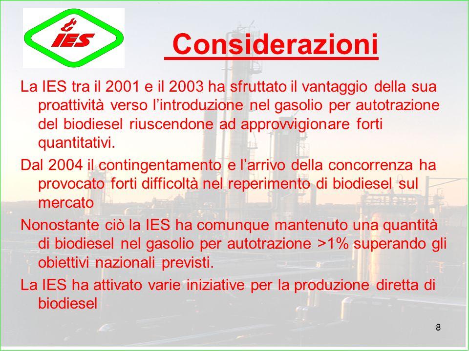 8 Considerazioni La IES tra il 2001 e il 2003 ha sfruttato il vantaggio della sua proattività verso lintroduzione nel gasolio per autotrazione del biodiesel riuscendone ad approvvigionare forti quantitativi.