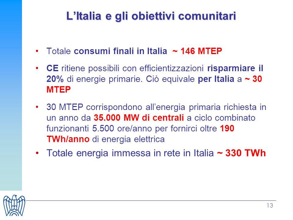 13 LItalia e gli obiettivi comunitari Totale consumi finali in Italia ~ 146 MTEP CE ritiene possibili con efficientizzazioni risparmiare il 20% di ene