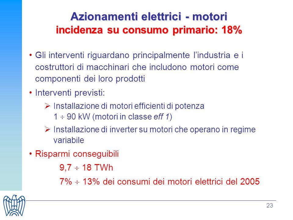 23 Azionamenti elettrici - motori incidenza su consumo primario: 18% Gli interventi riguardano principalmente lindustria e i costruttori di macchinari