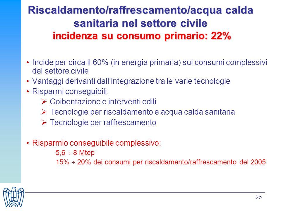 25 Riscaldamento/raffrescamento/acqua calda sanitaria nel settore civile incidenza su consumo primario: 22% Incide per circa il 60% (in energia primar