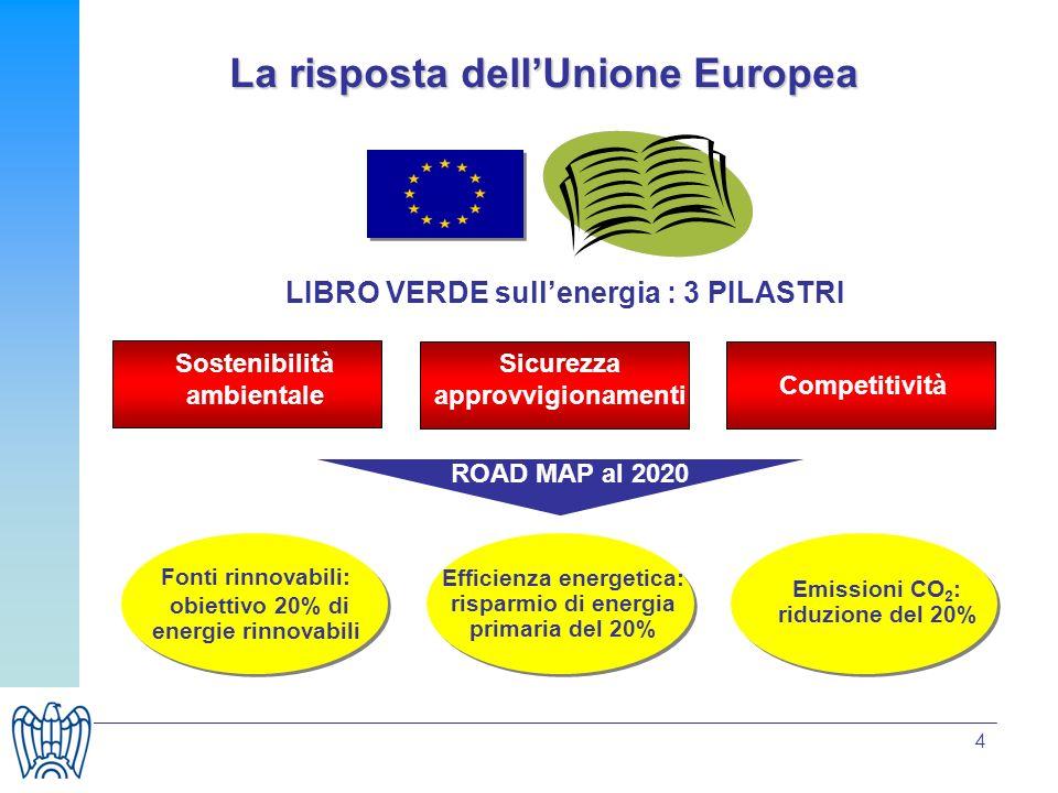 4 La risposta dellUnione Europea LIBRO VERDE sullenergia : 3 PILASTRI Sostenibilità ambientale Sicurezza approvvigionamenti Competitività Fonti rinnov