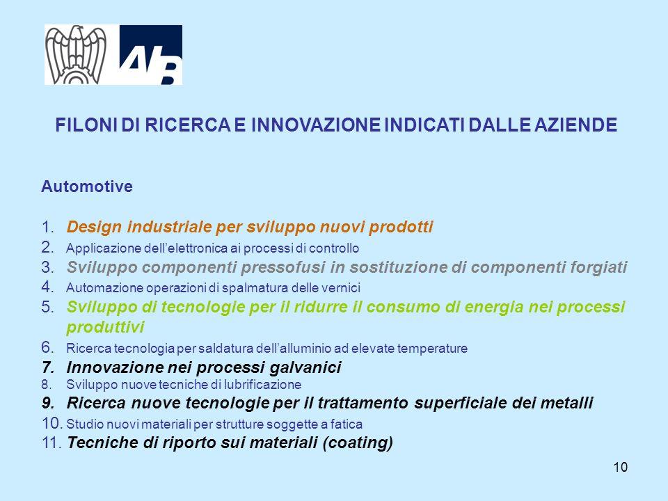 10 Automotive 1.Design industriale per sviluppo nuovi prodotti 2.