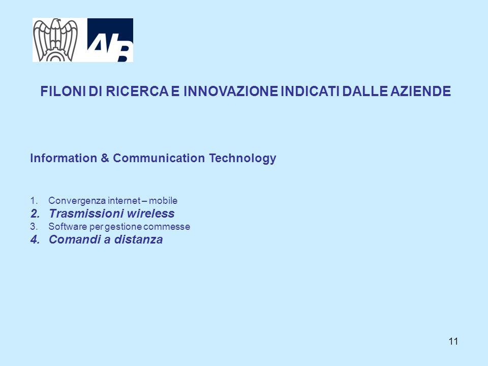 11 Information & Communication Technology 1.Convergenza internet – mobile 2.Trasmissioni wireless 3.Software per gestione commesse 4.Comandi a distanza FILONI DI RICERCA E INNOVAZIONE INDICATI DALLE AZIENDE