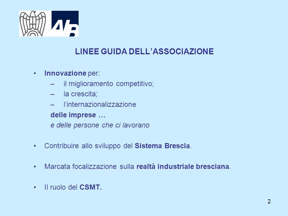 2 LINEE GUIDA DELLASSOCIAZIONE Innovazione per: –il miglioramento competitivo; –la crescita; –linternazionalizzazione delle imprese … e delle persone che ci lavorano Contribuire allo sviluppo del Sistema Brescia.
