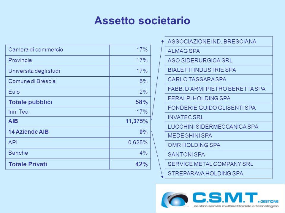 28 Assetto societario Camera di commercio17% Provincia17% Università degli studi17% Comune di Brescia5% Eulo2% Totale pubblici58% Inn.