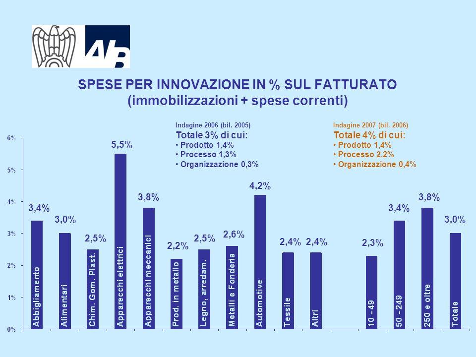 4 SPESE PER INNOVAZIONE IN % SUL FATTURATO (immobilizzazioni + spese correnti) Indagine 2007 (bil.