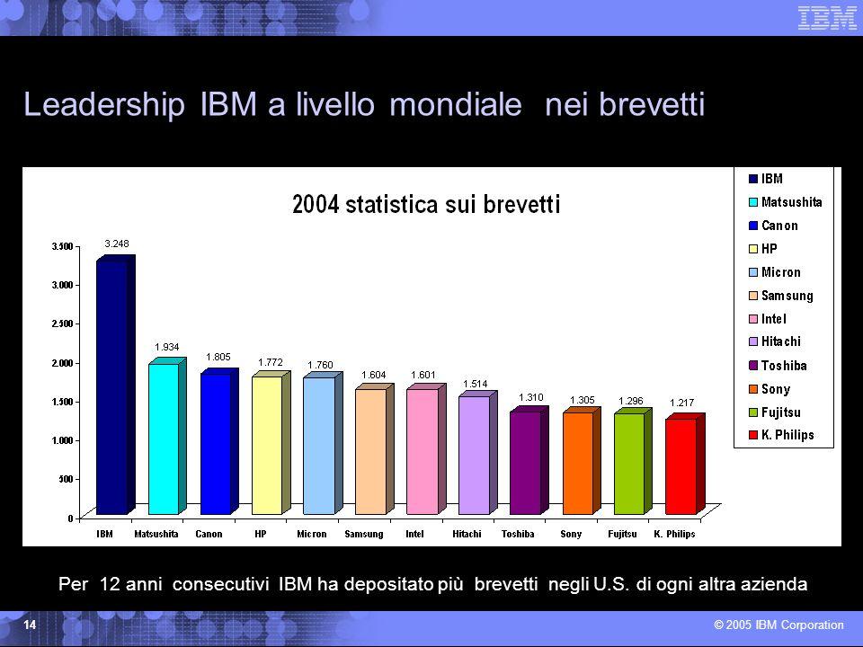 © 2005 IBM Corporation 14 Leadership IBM a livello mondiale nei brevetti Per 12 anni consecutivi IBM ha depositato più brevetti negli U.S.