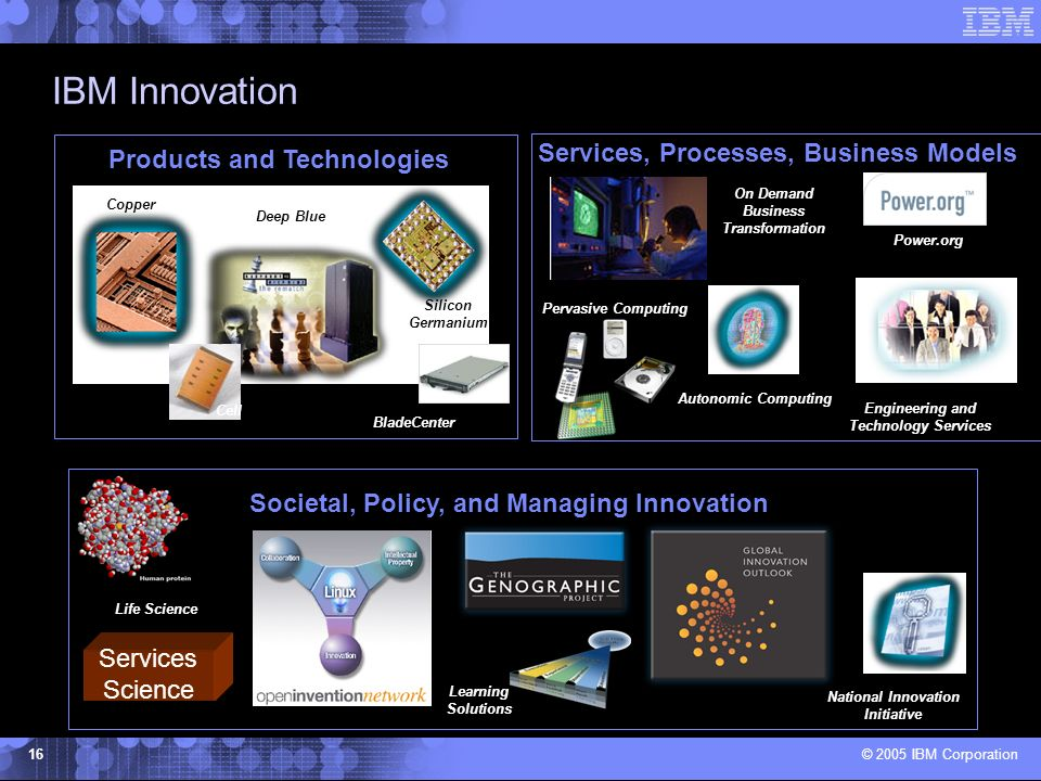 © 2005 IBM Corporation 16 IBM Innovation Products and Technologies Services, Processes, Business Models Autonomic Computing Pervasive Computing Learning Solutions Engineering and Technology Services Life Science Power.org Cell Societal, Policy, and Managing Innovation Services Science Copper Deep Blue Silicon Germanium BladeCenter On Demand Business Transformation National Innovation Initiative
