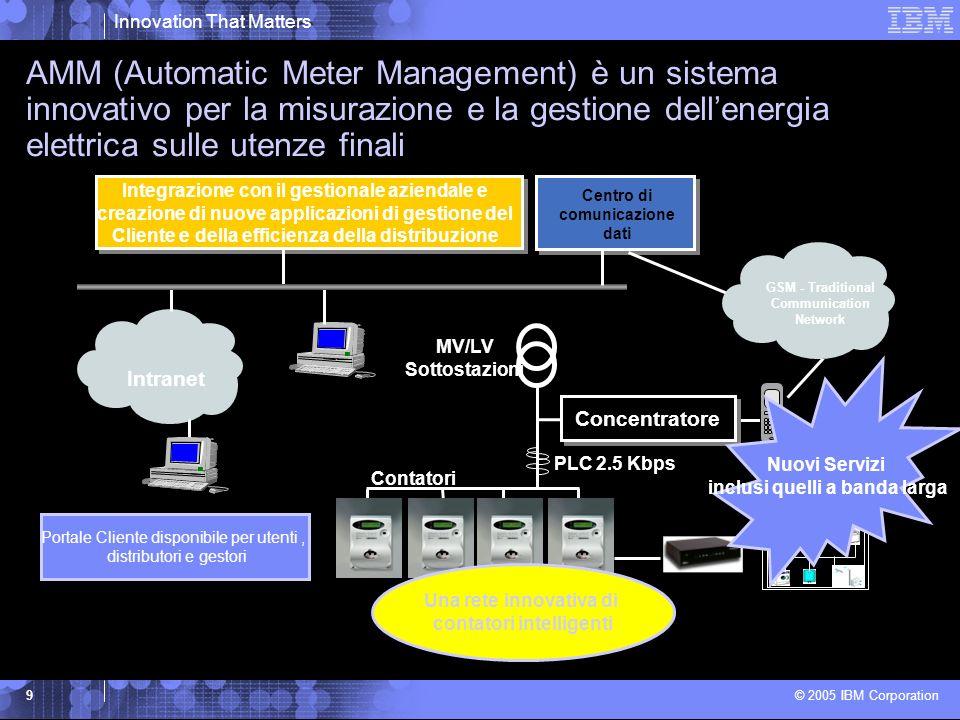 Innovation That Matters © 2005 IBM Corporation 9 Intranet MV/LV Sottostazioni Integrazione con il gestionale aziendale e creazione di nuove applicazioni di gestione del Cliente e della efficienza della distribuzione Concentratore Contatori Centro di comunicazione dati Una rete innovativa di contatori intelligenti Portale Cliente disponibile per utenti, distributori e gestori Nuovi Servizi inclusi quelli a banda larga PLC 2.5 Kbps GSM - Traditional Communication Network AMM (Automatic Meter Management) è un sistema innovativo per la misurazione e la gestione dellenergia elettrica sulle utenze finali