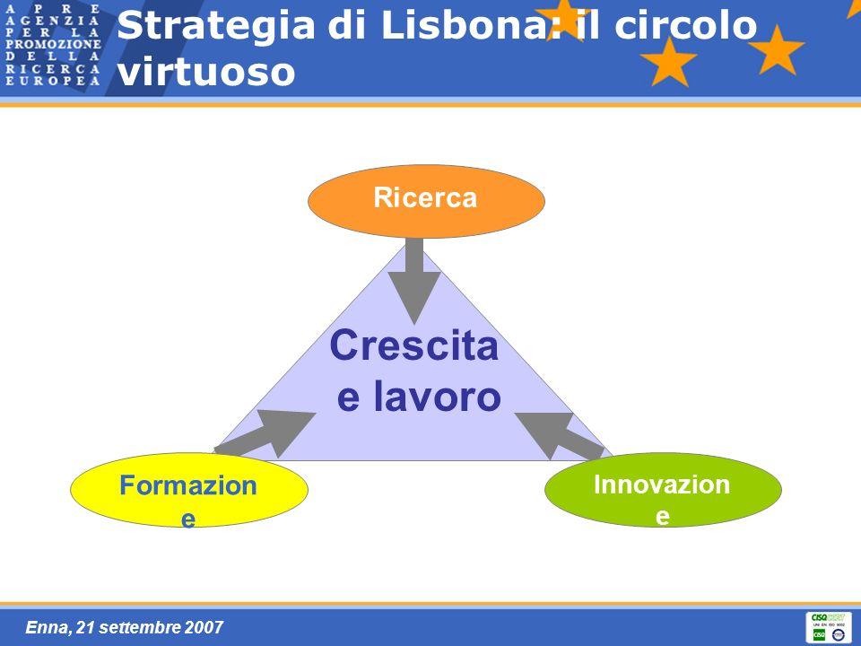 Enna, 21 settembre 2007 Strategia di Lisbona: il circolo virtuoso Ricerca Crescita e lavoro Formazion e Innovazion e