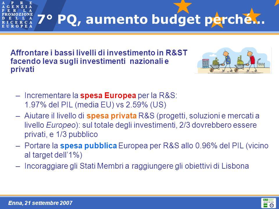 Enna, 21 settembre 2007 7° PQ, aumento budget perché… –Incrementare la spesa Europea per la R&S: 1.97% del PIL (media EU) vs 2.59% (US) –Aiutare il livello di spesa privata R&S (progetti, soluzioni e mercati a livello Europeo): sul totale degli investimenti, 2/3 dovrebbero essere privati, e 1/3 pubblico –Portare la spesa pubblica Europea per R&S allo 0.96% del PIL (vicino al target dell1%) –Incoraggiare gli Stati Membri a raggiungere gli obiettivi di Lisbona Affrontare i bassi livelli di investimento in R&ST facendo leva sugli investimenti nazionali e privati
