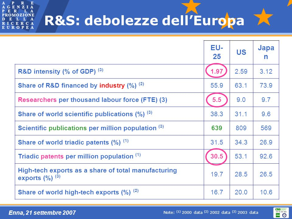 Enna, 21 settembre 2007 R&S: debolezze dellEuropa EU- 25 US Japa n R&D intensity (% of GDP) (3) 1.972.593.12 Share of R&D financed by industry (%) (2)