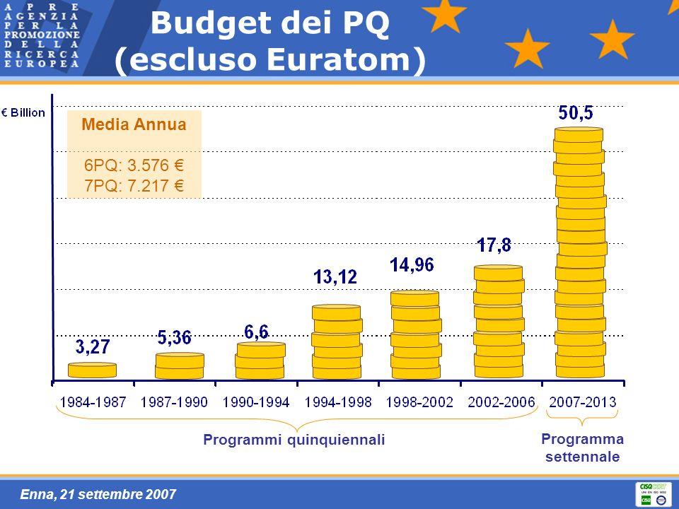 Enna, 21 settembre 2007 Budget dei PQ (escluso Euratom) Programmi quinquiennali Programma settennale Media Annua 6PQ: 3.576 7PQ: 7.217