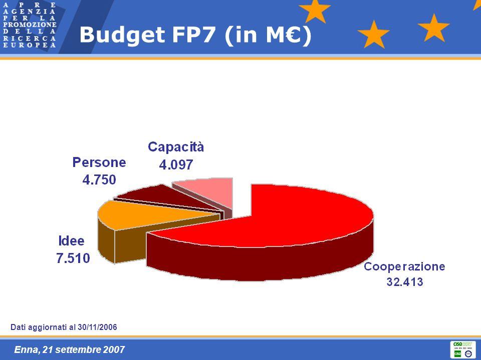 Enna, 21 settembre 2007 Budget FP7 (in M) Dati aggiornati al 30/11/2006