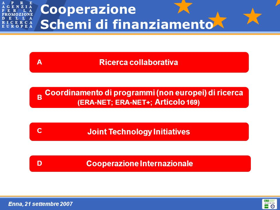 Enna, 21 settembre 2007 Ricerca collaborativa Joint Technology Initiatives Coordinamento di programmi (non europei) di ricerca (ERA-NET; ERA-NET+; Art