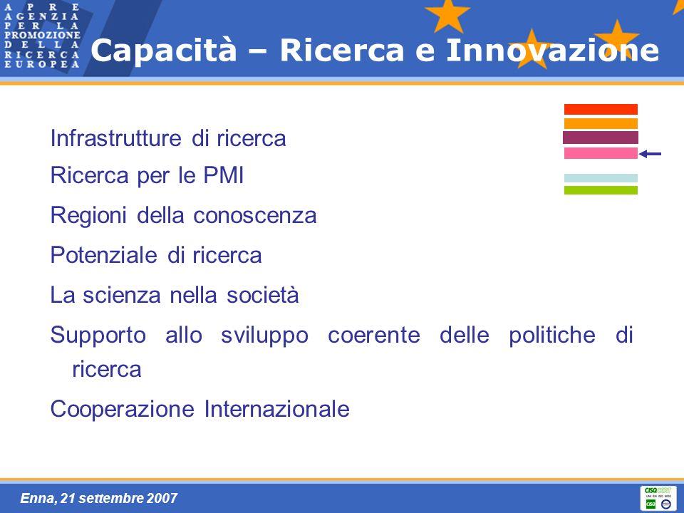 Enna, 21 settembre 2007 Infrastrutture di ricerca Ricerca per le PMI Regioni della conoscenza Potenziale di ricerca La scienza nella società Supporto allo sviluppo coerente delle politiche di ricerca Cooperazione Internazionale Capacità – Ricerca e Innovazione