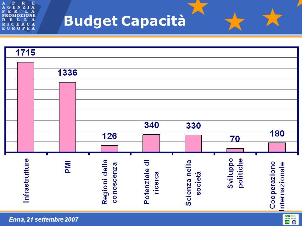 Enna, 21 settembre 2007 Budget Capacità