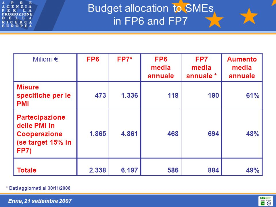 Enna, 21 settembre 2007 Budget allocation to SMEs in FP6 and FP7 Milioni FP6FP7*FP6 media annuale FP7 media annuale * Aumento media annuale Misure spe