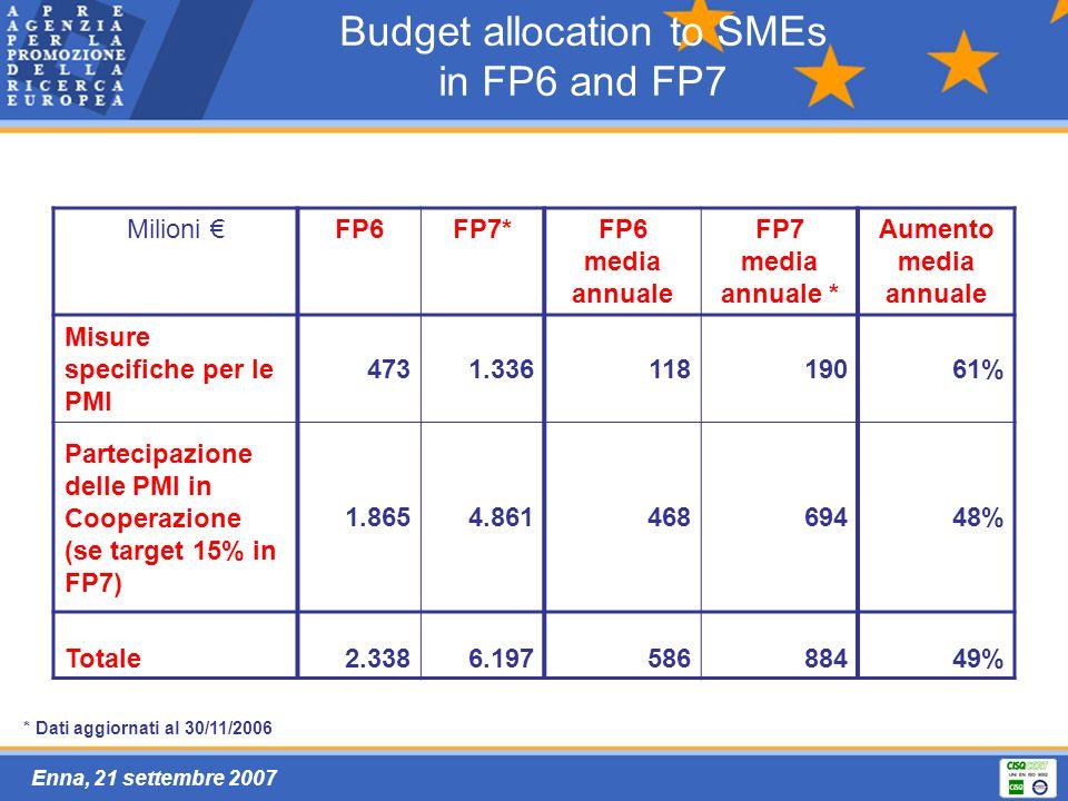 Enna, 21 settembre 2007 Budget allocation to SMEs in FP6 and FP7 Milioni FP6FP7*FP6 media annuale FP7 media annuale * Aumento media annuale Misure specifiche per le PMI 4731.33611819061% Partecipazione delle PMI in Cooperazione (se target 15% in FP7) 1.8654.86146869448% Totale2.3386.19758688449% * Dati aggiornati al 30/11/2006