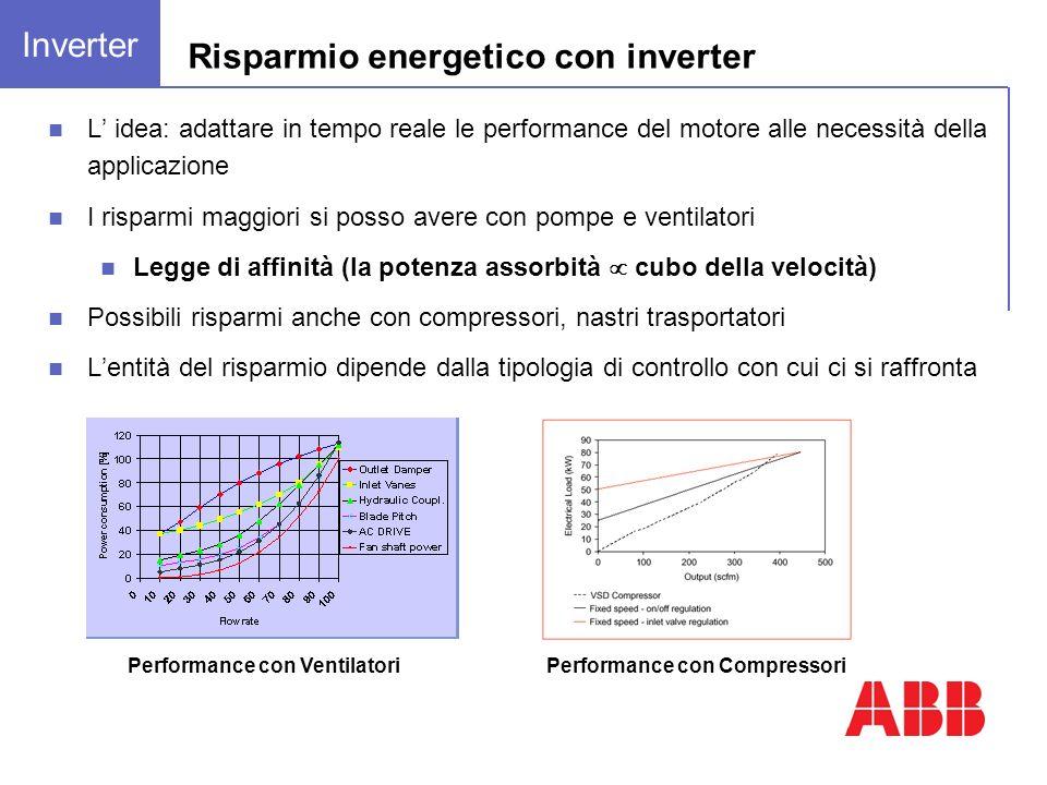 L idea: adattare in tempo reale le performance del motore alle necessità della applicazione I risparmi maggiori si posso avere con pompe e ventilatori