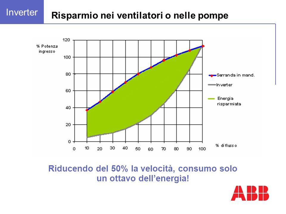 Riducendo del 50% la velocità, consumo solo un ottavo dellenergia! Risparmio nei ventilatori o nelle pompe Inverter