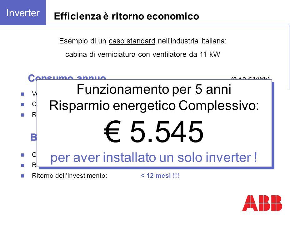 Costo iniziale:1.050 Risparmio energetico annuo: 1.110 Ritorno dellinvestimento:< 12 mesi !!! Bilancio costi Consumo annuo Velocità fissa:31.081 kWh /