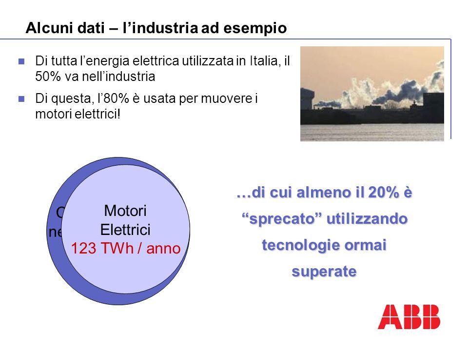 Alcuni dati – lindustria ad esempio Se in Italia installassimo la migliore tecnologia nellindustria utilizzando motori EFF 1 ed inverter… …riduzione emissioni CO 2 oltre 10 Mton / anno …risparmio energia oltre 20 TWh / anno