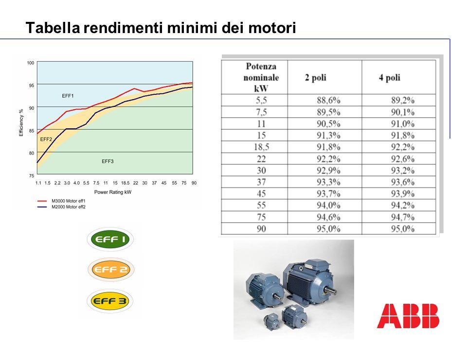 Tabella rendimenti minimi dei motori