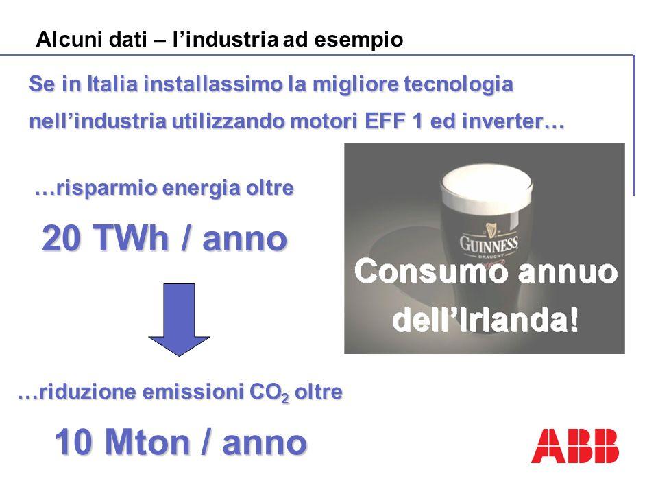 Alcuni dati – lindustria ad esempio Se in Italia installassimo la migliore tecnologia nellindustria utilizzando motori EFF 1 ed inverter… …riduzione e