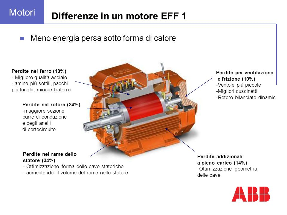 Meno energia persa sotto forma di calore Perdite nel ferro (18%) - Migliore qualità acciaio -lamine più sottili, pacchi più lunghi, minore traferro Pe
