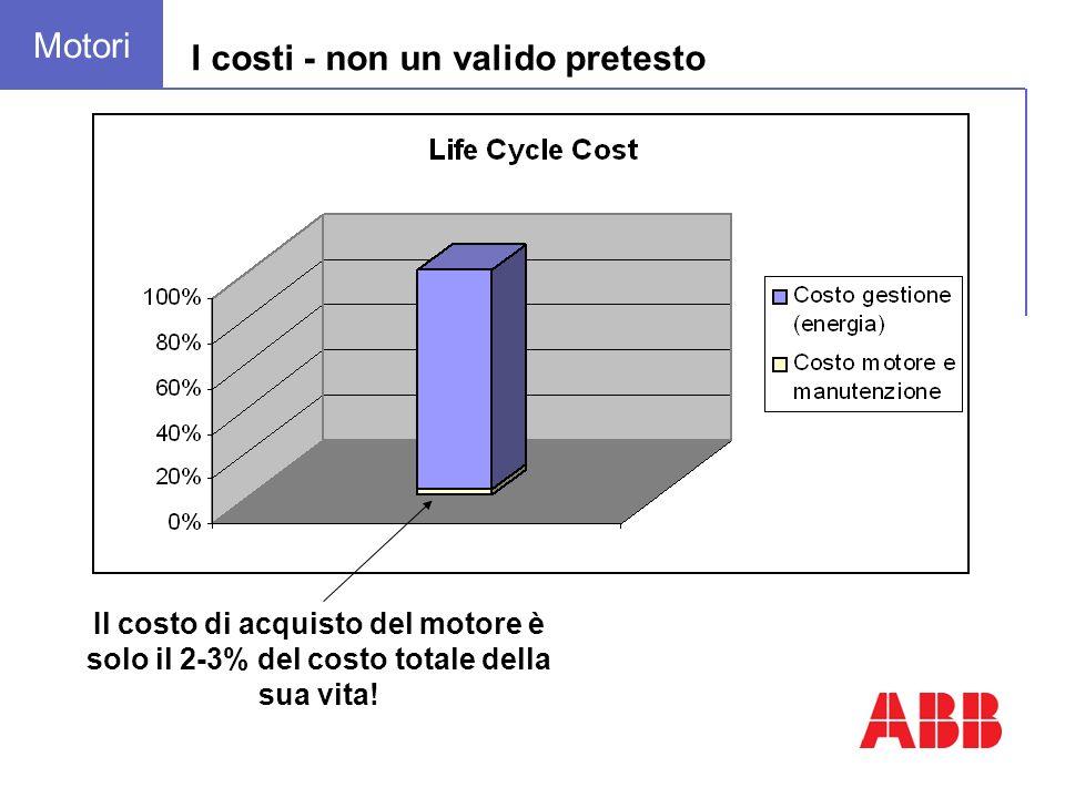 Motore EFF 2: 3.000 h x 0.12 / kWh x 7.5 kW ÷ 0.85 = 3.176 Motore EFF 1: 3.000 h x 0.12 / kWh x 7.5 kW ÷ 0.91 = 2.967 Risparmio energetico annuo: 209 Consumo energetico Investimento iniziale Motore da 7.5 kW, 4 poli – 3000 h/anno Motore EFF 2: rendimento 85.0%480 Motore EFF 1: rendimento 90.1%650 Delta costo 170 Delta costo iniziale:170 Risparmio energetico annuo:209 Ritorno dellinvestimento:< 10 mesi !!.