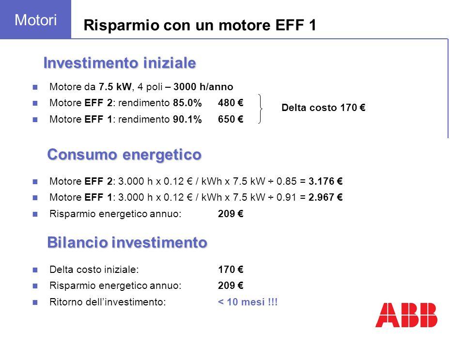 Risparmio con un motore EFF 1 Motore EFF 2: 3.000 h x 0.12 / kWh x 7.5 kW ÷ 0.85 = 3.176 Motore EFF 1: 3.000 h x 0.12 / kWh x 7.5 kW ÷ 0.91 = 2.967 Risparmio energetico annuo: 209 Consumo energetico Investimento iniziale Motore da 7.5 kW, 4 poli – 3000 h/anno Motore EFF 2: rendimento 85.0%480 Motore EFF 1: rendimento 90.1%650 Delta costo 170 Delta costo iniziale:170 Risparmio energetico annuo:209 Ritorno dellinvestimento:< 10 mesi !!.