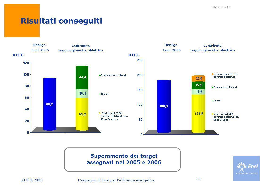 21/04/2008 Limpegno di Enel per leffcienza energetica Uso: pubblico 13 Risultati conseguiti Obbligo Enel 2005 Contributo raggiungimento obiettivo Cont