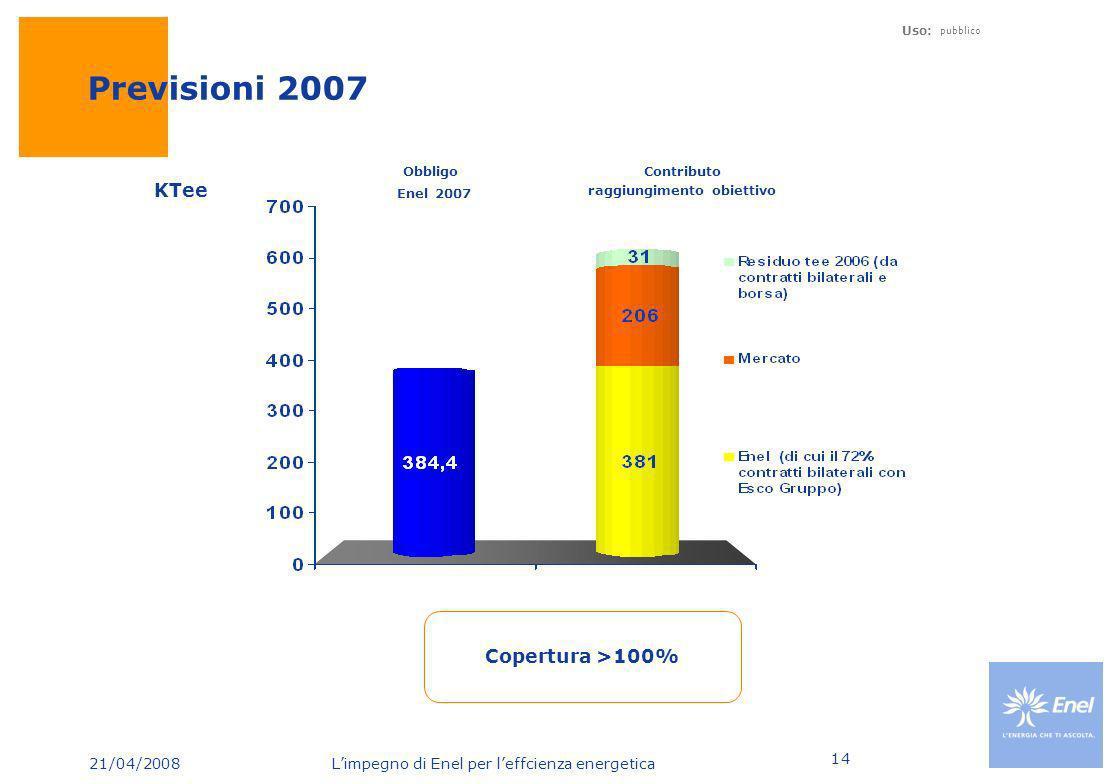 21/04/2008 Limpegno di Enel per leffcienza energetica Uso: pubblico 14 Previsioni 2007 Obbligo Enel 2007 Contributo raggiungimento obiettivo Copertura