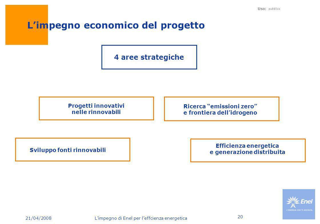 21/04/2008 Limpegno di Enel per leffcienza energetica Uso: pubblico 20 Limpegno economico del progetto Sviluppo fonti rinnovabili Ricerca emissioni ze