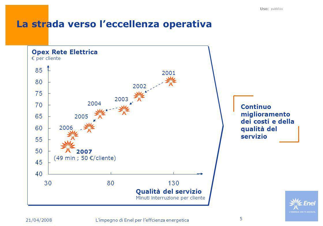 21/04/2008 Limpegno di Enel per leffcienza energetica Uso: pubblico 5 Continuo miglioramento dei costi e della qualità del servizio Qualità del serviz