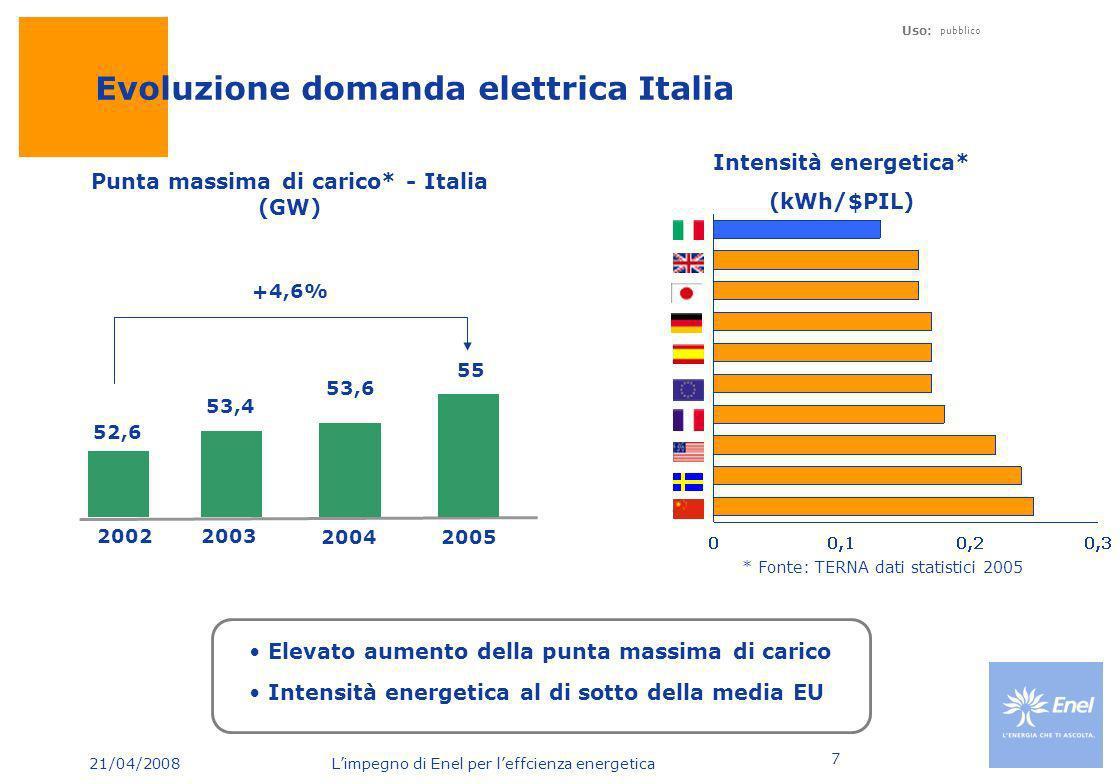 21/04/2008 Limpegno di Enel per leffcienza energetica Uso: pubblico 7 Evoluzione domanda elettrica Italia Elevato aumento della punta massima di caric