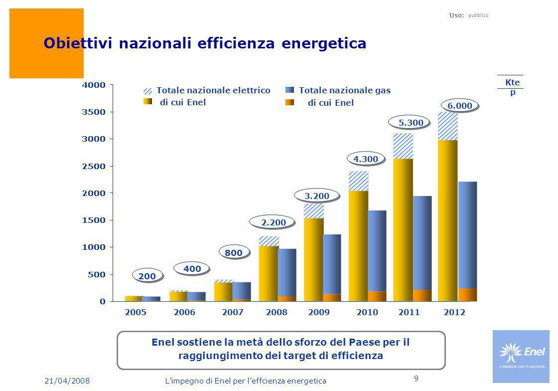 21/04/2008 Limpegno di Enel per leffcienza energetica Uso: pubblico 9 Obiettivi nazionali efficienza energetica Kte p di cui Enel Totale nazionale ele