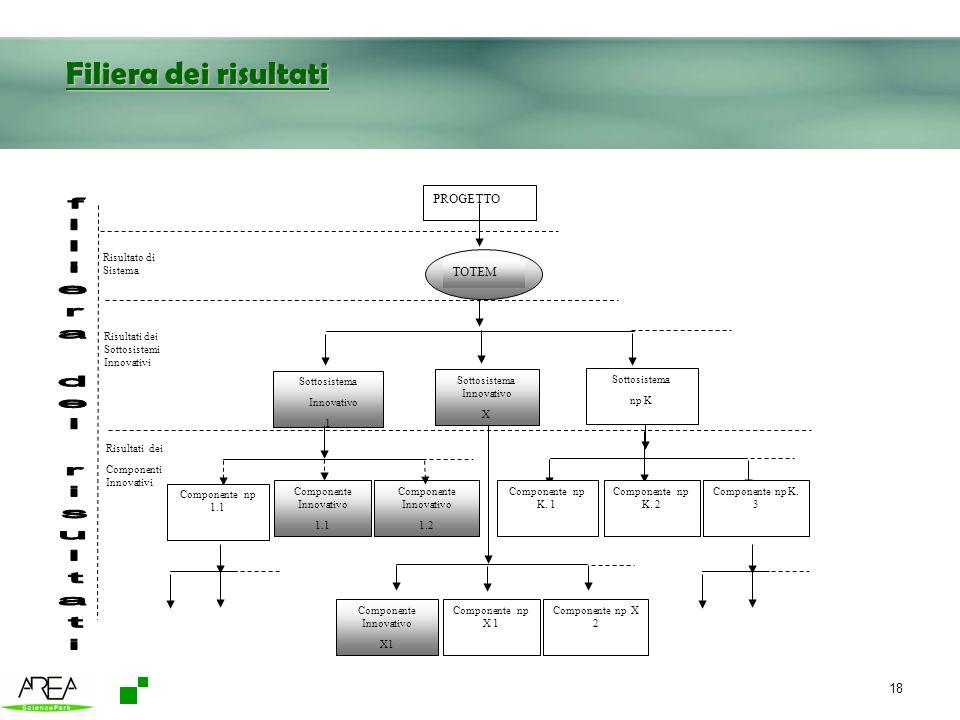18 Filiera dei risultati Sottosistema Innovativo 1 Sottosistema Innovativo X Sottosistema np K Componente Innovativo 1.1 Componente Innovativo 1.2 Ris