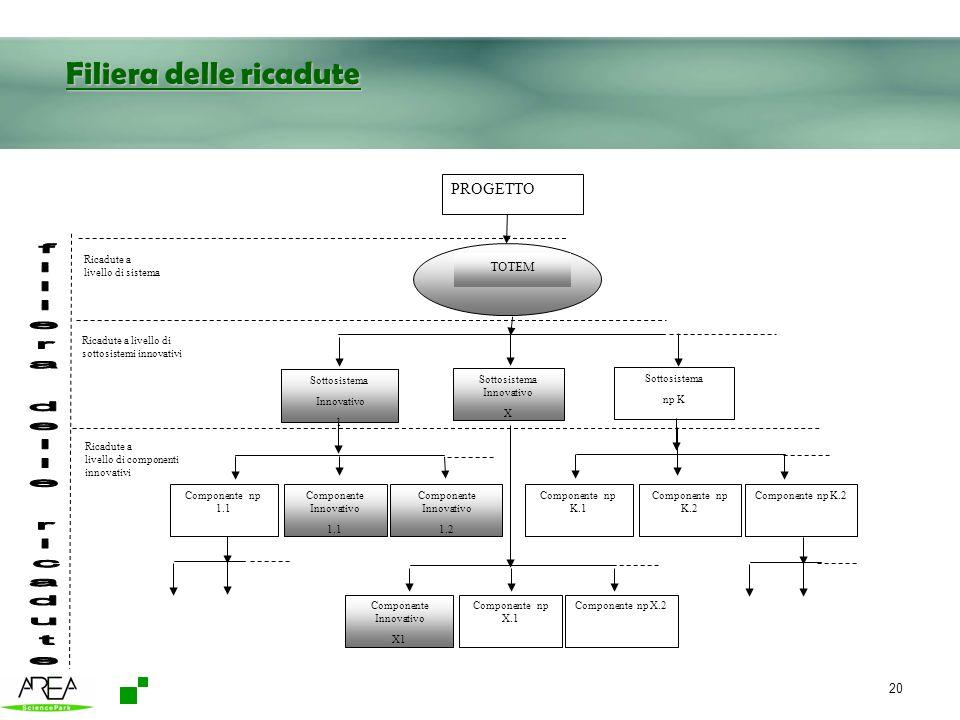 20 Filiera delle ricadute Ricadute a livello di componenti innovativi TOTEM PROGETTO Ricadute a livello di sistema Ricadute a livello di sottosistemi