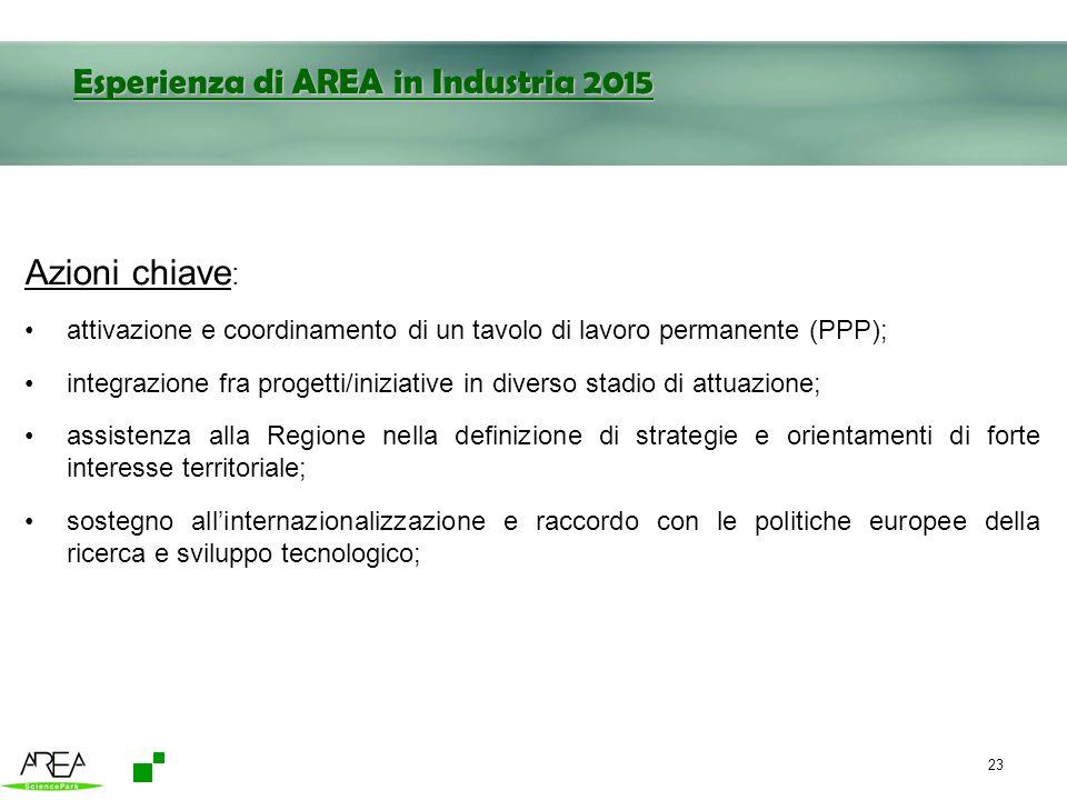 23 Esperienza di AREA in Industria 2015 Azioni chiave : attivazione e coordinamento di un tavolo di lavoro permanente (PPP); integrazione fra progetti