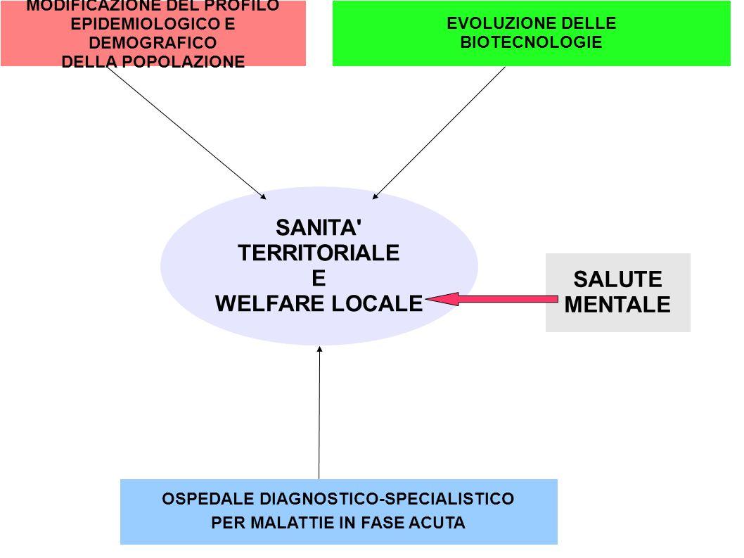 MODIFICAZIONE DEL PROFILO EPIDEMIOLOGICO E DEMOGRAFICO DELLA POPOLAZIONE EVOLUZIONE DELLE BIOTECNOLOGIE OSPEDALE DIAGNOSTICO-SPECIALISTICO PER MALATTI