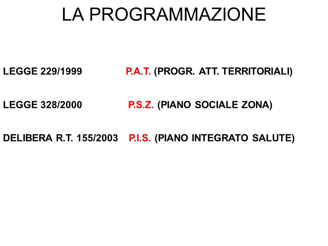 LA PROGRAMMAZIONE LEGGE 229/1999 P.A.T. (PROGR. ATT. TERRITORIALI) LEGGE 328/2000 P.S.Z. (PIANO SOCIALE ZONA) DELIBERA R.T. 155/2003 P.I.S. (PIANO INT