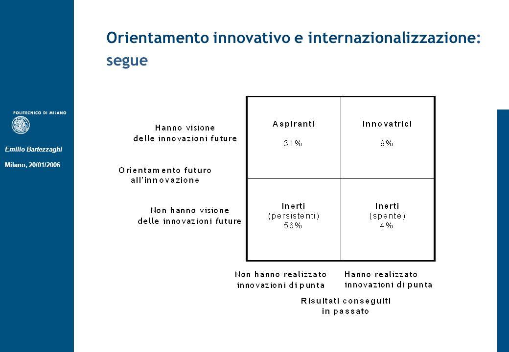Emilio Bartezzaghi Milano, 20/01/2006 Orientamento innovativo e internazionalizzazione: segue Il 45,7% degli innovatori ha un fatturato in crescita La crescita della percentuale di fatturato di provenienza estera è molto maggiore per le imprese innovatrici rispetto alle altre