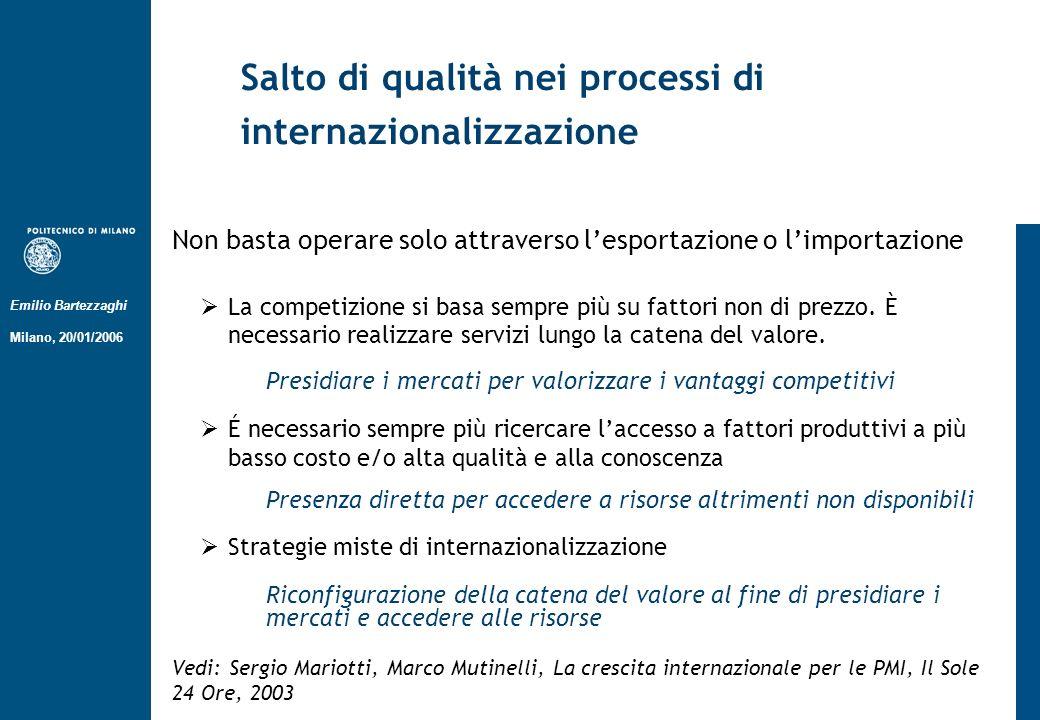 Emilio Bartezzaghi Milano, 20/01/2006 Salto di qualità nei processi di internazionalizzazione Non basta operare solo attraverso lesportazione o limportazione La competizione si basa sempre più su fattori non di prezzo.