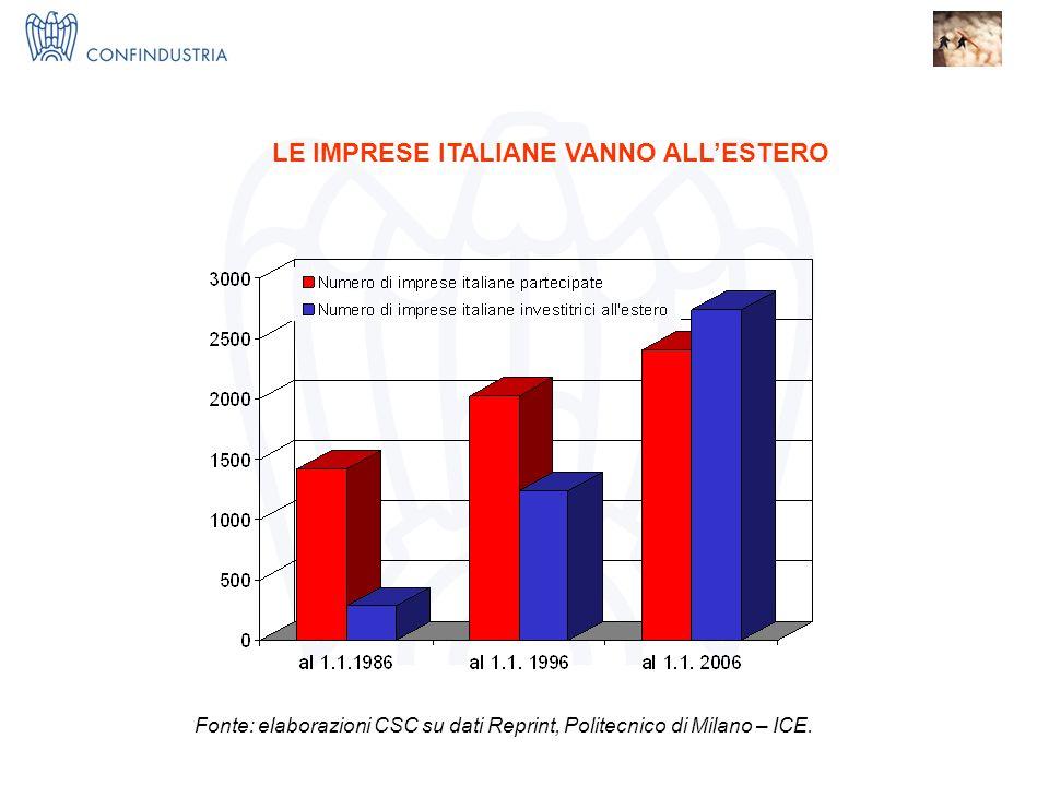 IMPRESE X INNOVAZIONE = I 3 Nucleo Ricerca ed Innovazione LE IMPRESE ITALIANE VANNO ALLESTERO Fonte: elaborazioni CSC su dati Reprint, Politecnico di Milano – ICE.