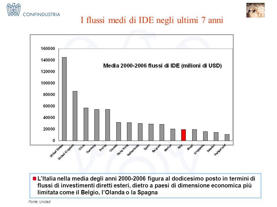 IMPRESE X INNOVAZIONE = I 3 Nucleo Ricerca ed Innovazione Fonte: Unctad LItalia nella media degli anni 2000-2006 figura al dodicesimo posto in termini