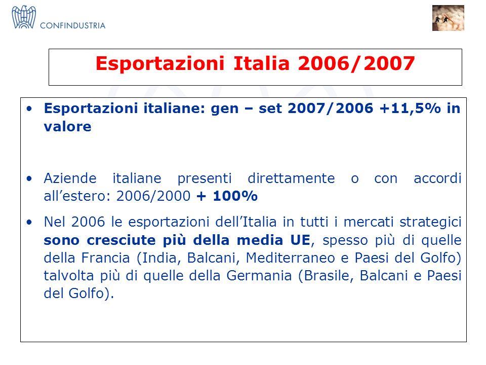 IMPRESE X INNOVAZIONE = I 3 Nucleo Ricerca ed Innovazione Esportazioni Italia 2006/2007 Esportazioni italiane: gen – set 2007/2006 +11,5% in valore Aziende italiane presenti direttamente o con accordi allestero: 2006/2000 + 100% Nel 2006 le esportazioni dellItalia in tutti i mercati strategici sono cresciute più della media UE, spesso più di quelle della Francia (India, Balcani, Mediterraneo e Paesi del Golfo) talvolta più di quelle della Germania (Brasile, Balcani e Paesi del Golfo).