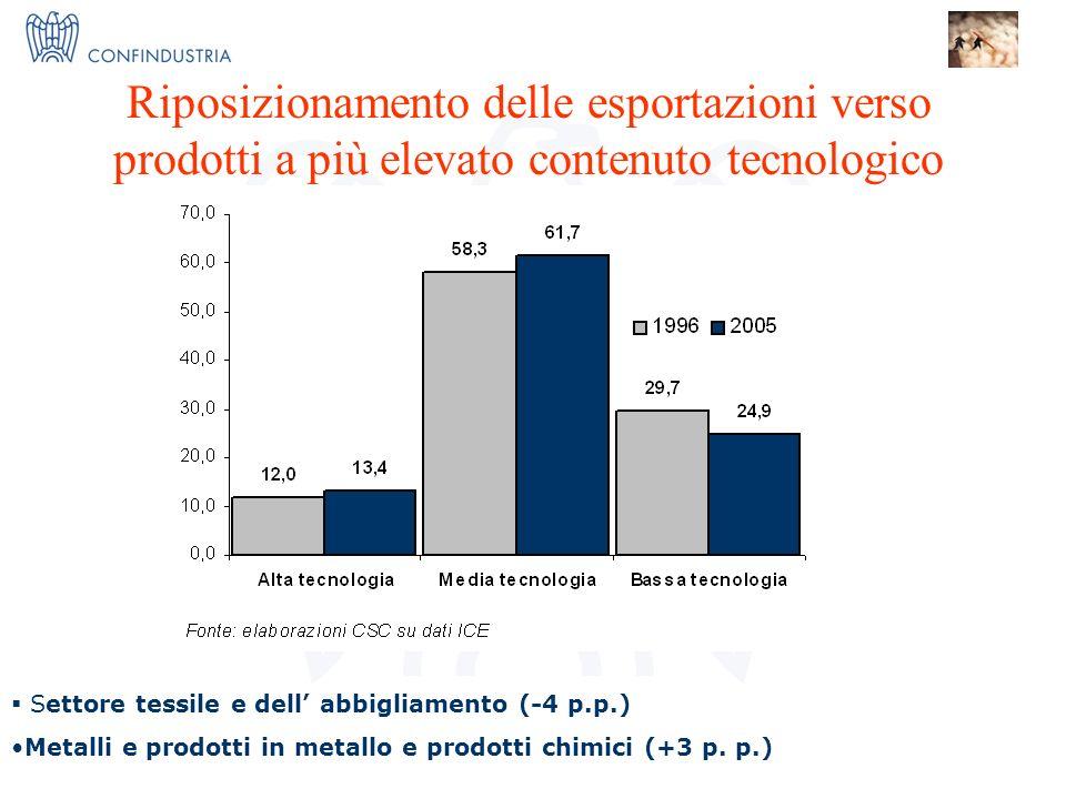 IMPRESE X INNOVAZIONE = I 3 Nucleo Ricerca ed Innovazione Riposizionamento delle esportazioni verso prodotti a più elevato contenuto tecnologico Setto